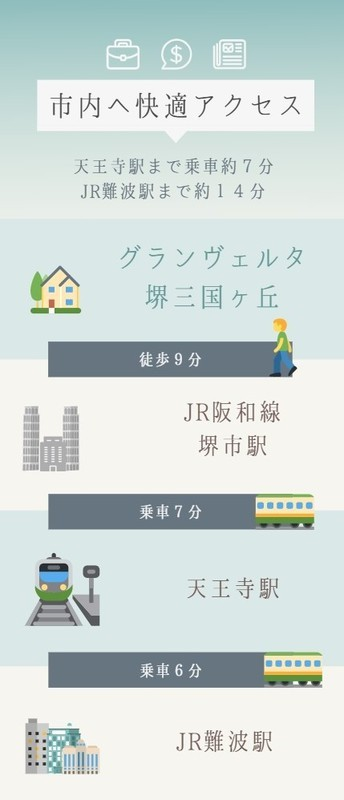 市内へ快適アクセス。堺市駅は関空・紀州路快速の停車駅なので、遠方への移動にも便利です。